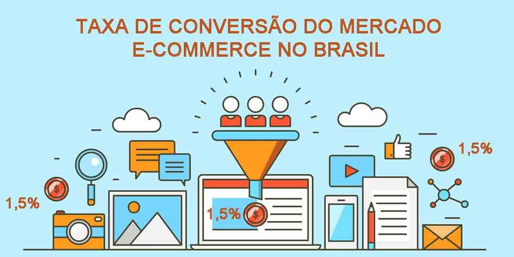 Mercado e-commerce no Brasil tem Taxa de Conversão baixa em ...